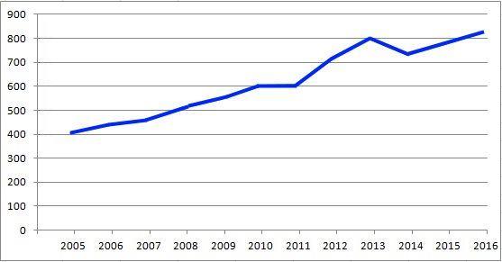Рост портфеля заказов Корпорации по годам.